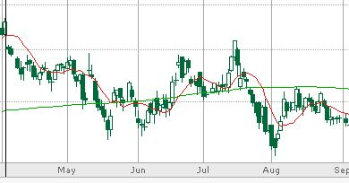 Technical Analysis SMA